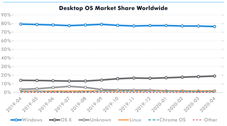 Desktop OS market share worldwide according to GlobalStats