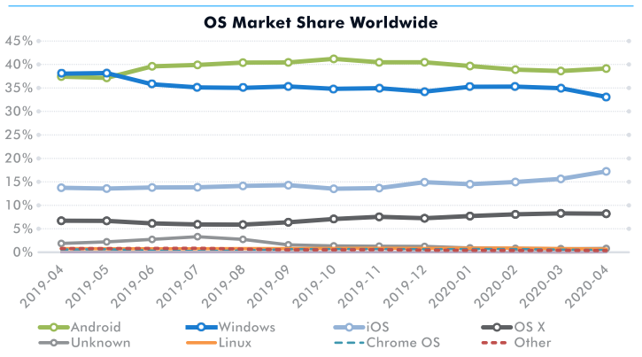 OS market share worldwide according to GlobalStats