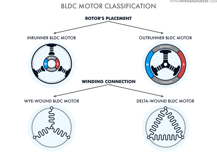 BLDC motor classifications